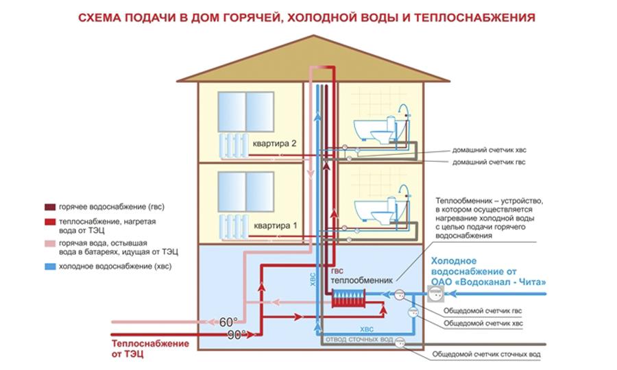 Пломбировка счетчиков воды в Москве