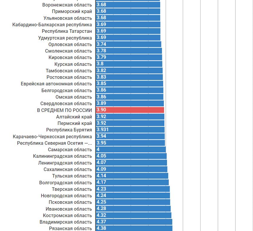 Рейтинг регионов по тарифам на электроэнергию